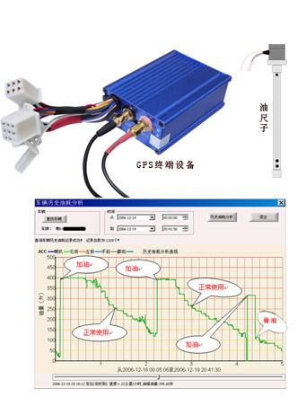 雷竞技网站油耗检测(GPS、雷竞技官网)